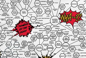 Dezenas de super-poderes para centenas de super-heróis