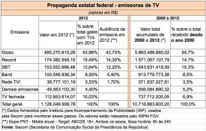 Gastos do governo com publicidade em tv 2000-2012