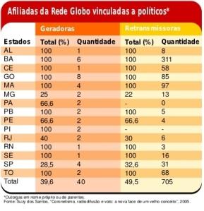 Políticos e Rede Globo