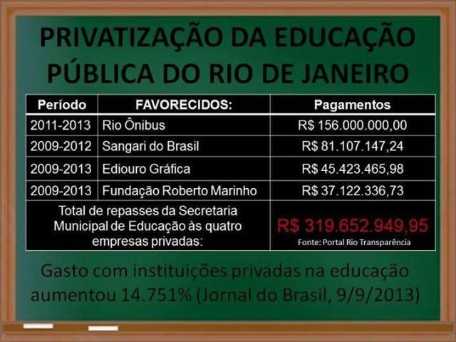 Gastos do orçamento da educação municipal com o pagamentos a instituições privadas.