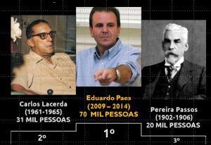 http://congressoemfoco.uol.com.br/noticias/quem-financiou-a-campanha-de-eduardo-paes-no-rio/