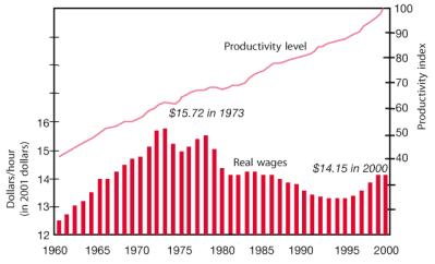 produtividadeXsalário
