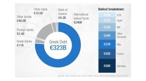 Os credores atuais da dívida grega. Em azul, está a troika.