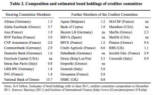 Os bancos que eram donos da dívida grega em 2011 (http://www.theguardian.com/world/datablog/2015/jun/19/the-greek-debt-what-creditors-may-stand-to-lose)