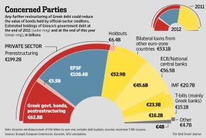 A grande compra dos papéis podres. A curva superior mostra a dívida grega em 2011, enquanto a inferior mostra ela em 2012. Repare no encolhimento da dívida em mãos privadas, em vermelho, de um ano pra outro.