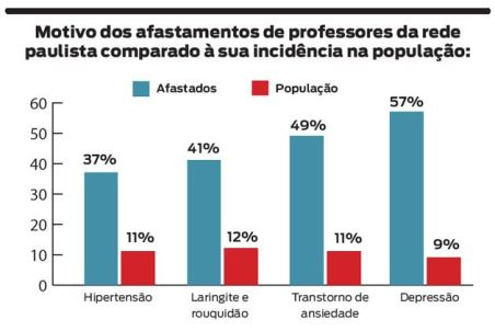 Dados de http://revistaescolapublica.com.br/textos/35/mal-estar-docente-300042-1.asp