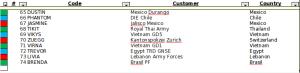 imagem parcial da lista de clientes  da hacking team, incluindo a Polícia Federal brasileira com o codinome BRENDA.